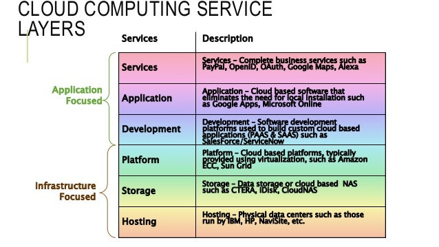 cloud computing for complete beginners pdf