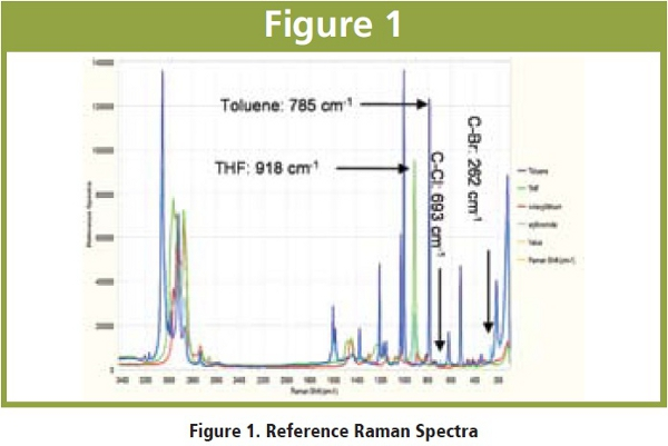 application of spectroscopy in chemistry