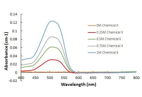application of spectrophotometry in biochemistry