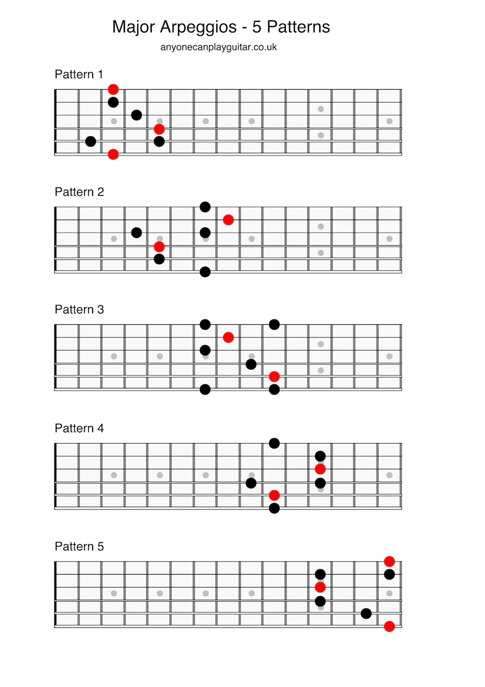 120 arpeggios for fingerstyle guitar pdf