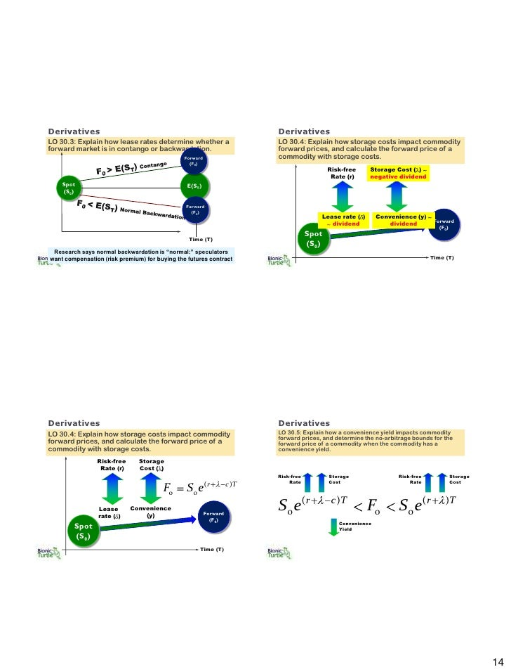 contango and backwardation pdf