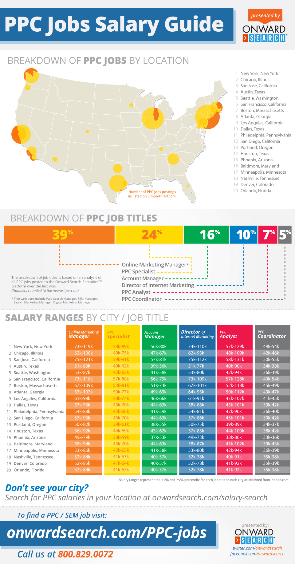 bespoke careers salary guide