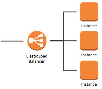 aws application load balancer single availability zone