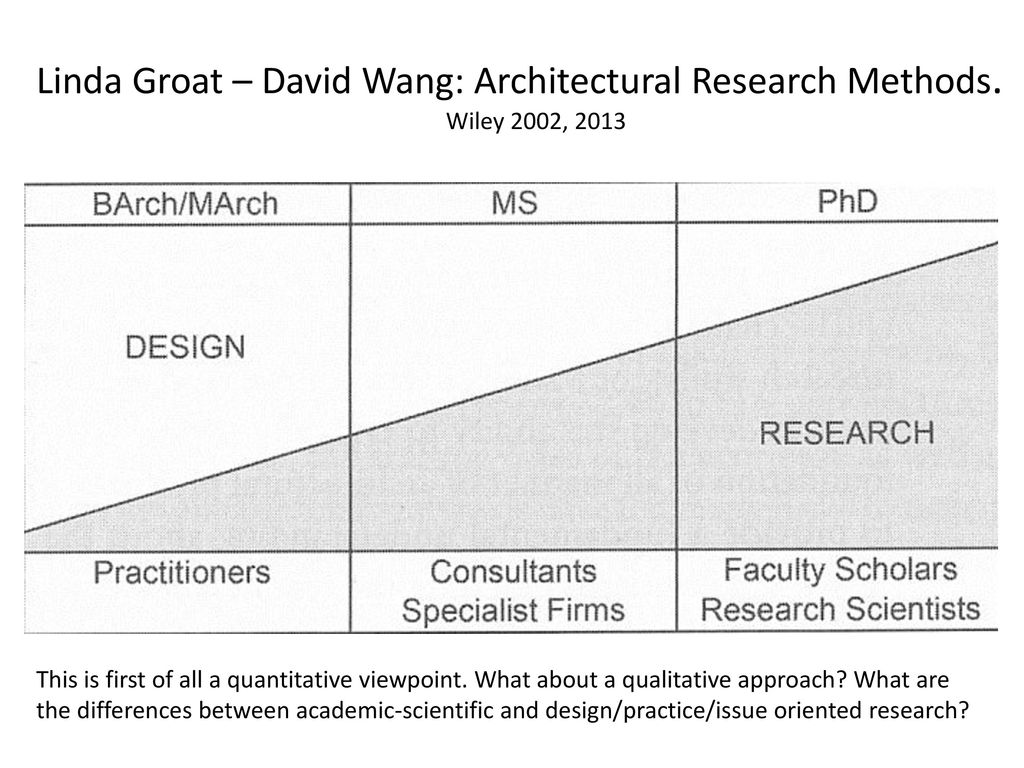architectural research methods groat wang pdf