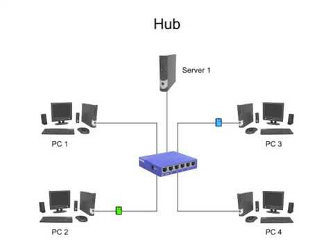 difference entre switch et hub et routeur pdf