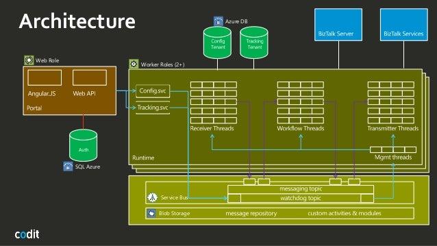 cloud application architecture pdf