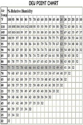 dew point table pdf