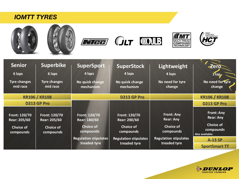 dunlop tyre pressures guide