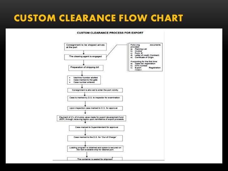 customs clearance process flow chart pdf