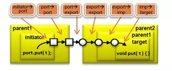 difference between import and export pdf
