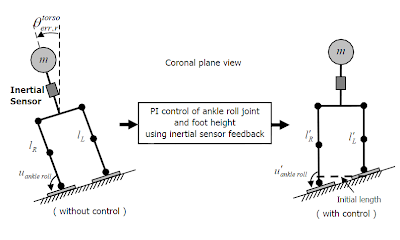 application of the inverted pendulum model