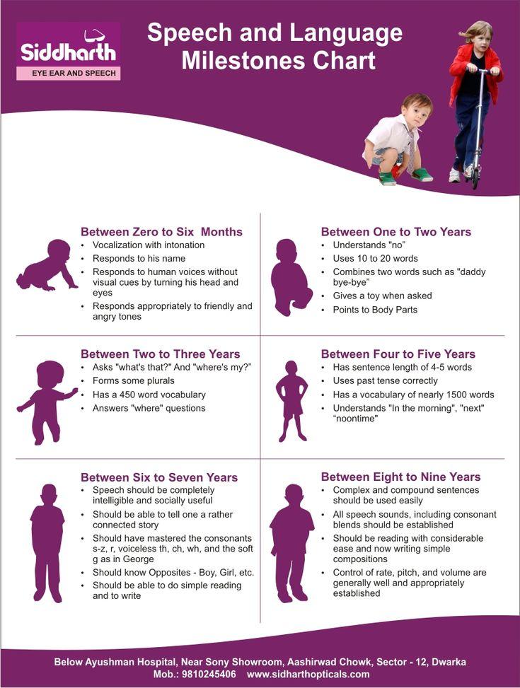 developmental milestones chart pdf