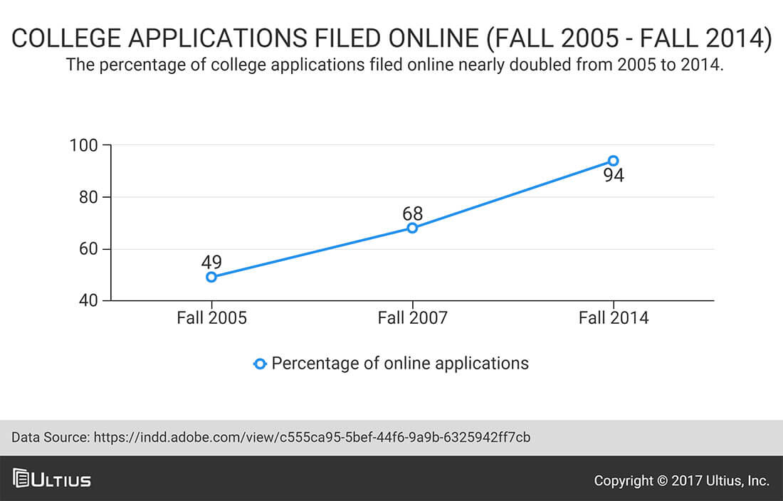 college online application