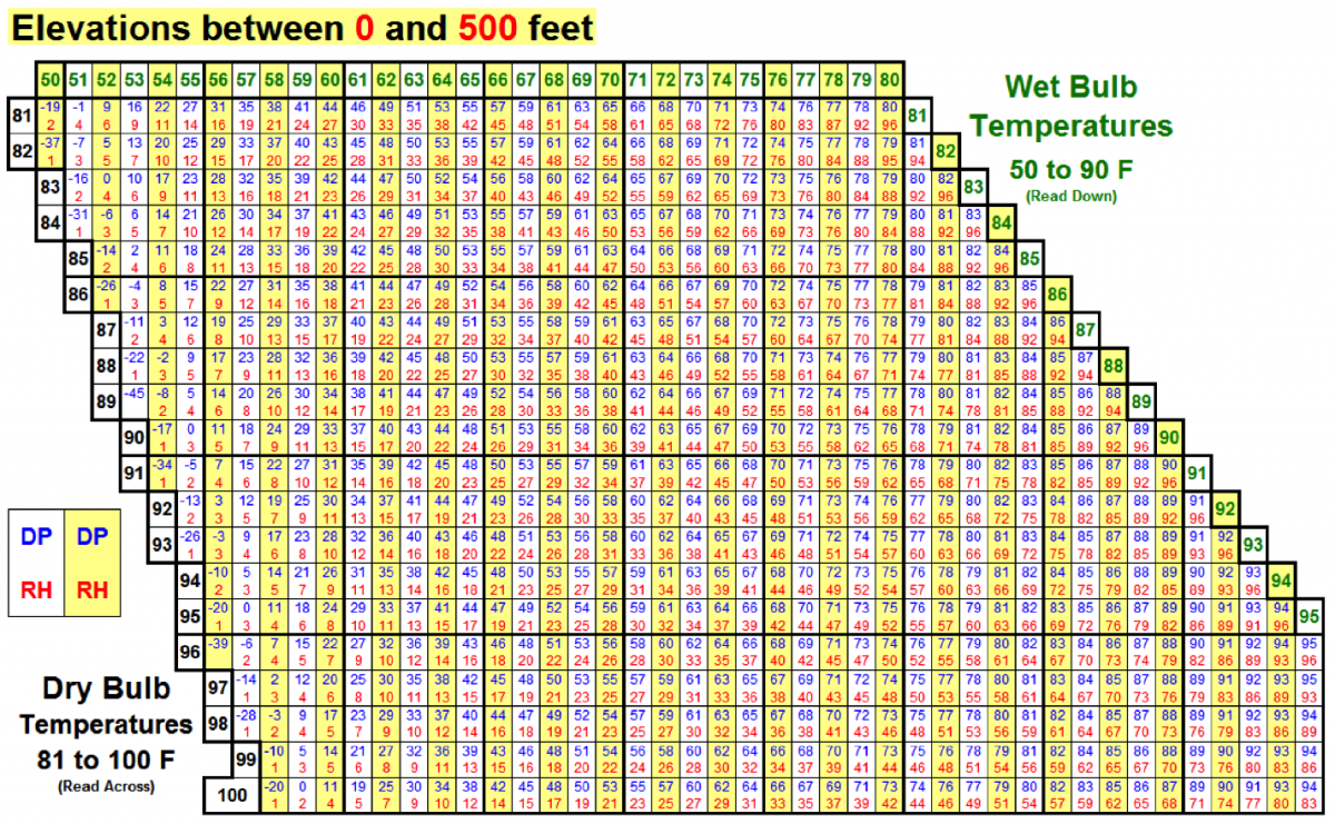 dew point table pdf