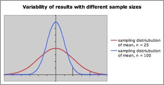 does a large sample size mean generalisation
