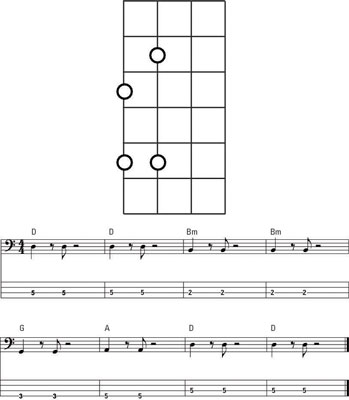 bass guitar for dummies 3rd pdf