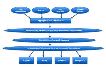 business process management life cycle pdf