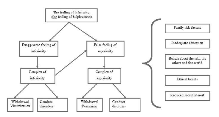 alfred adler inferiority complex pdf