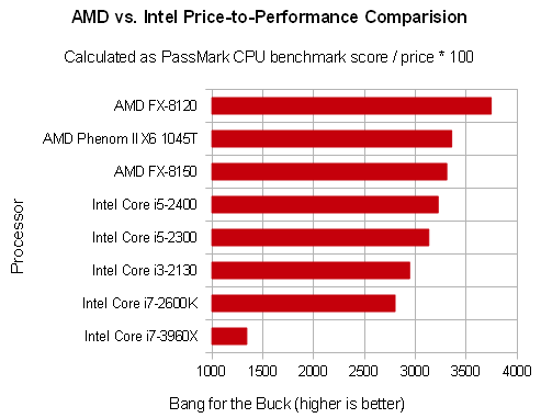 amd vs intel processors comparison chart pdf