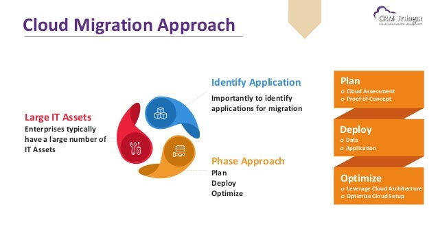 application migration to cloud
