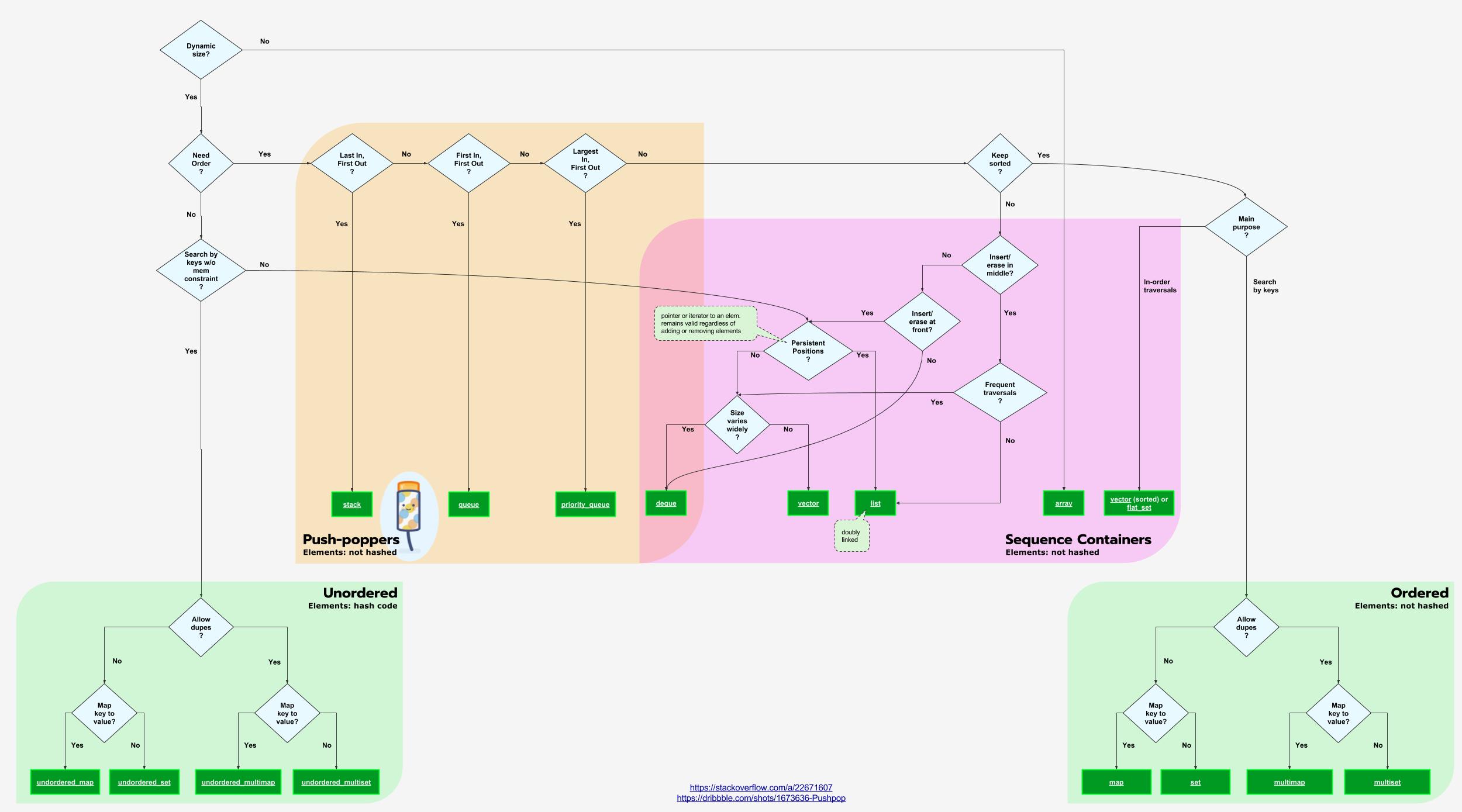 c++ algorithm documentation