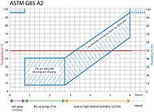 astm b117 03 pdf