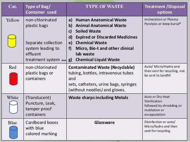 clinical laboratory waste management pdf