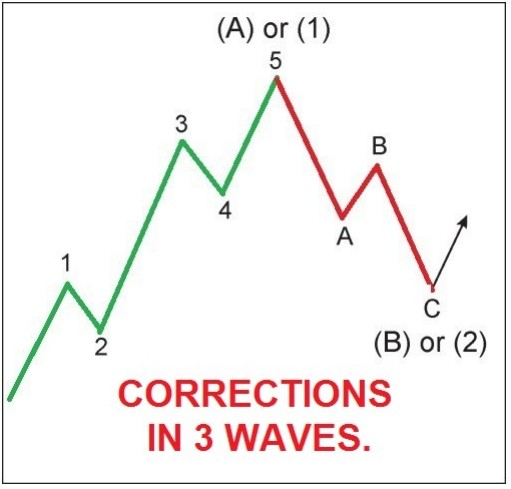 advanced elliott wave analysis pdf