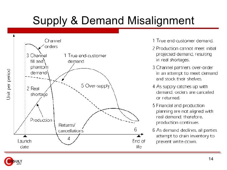demand and supply management in service marketing pdf