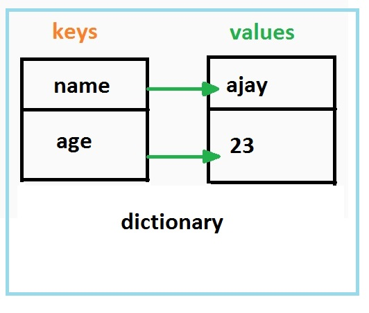 c dictionary get value