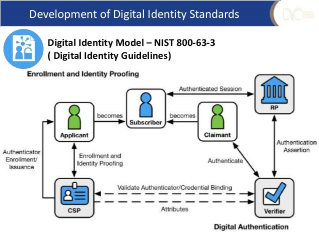 digital identity pdf