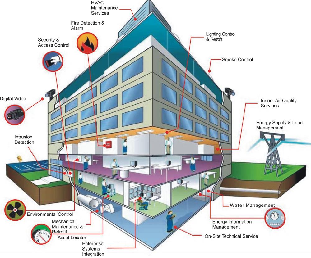 building management system design pdf