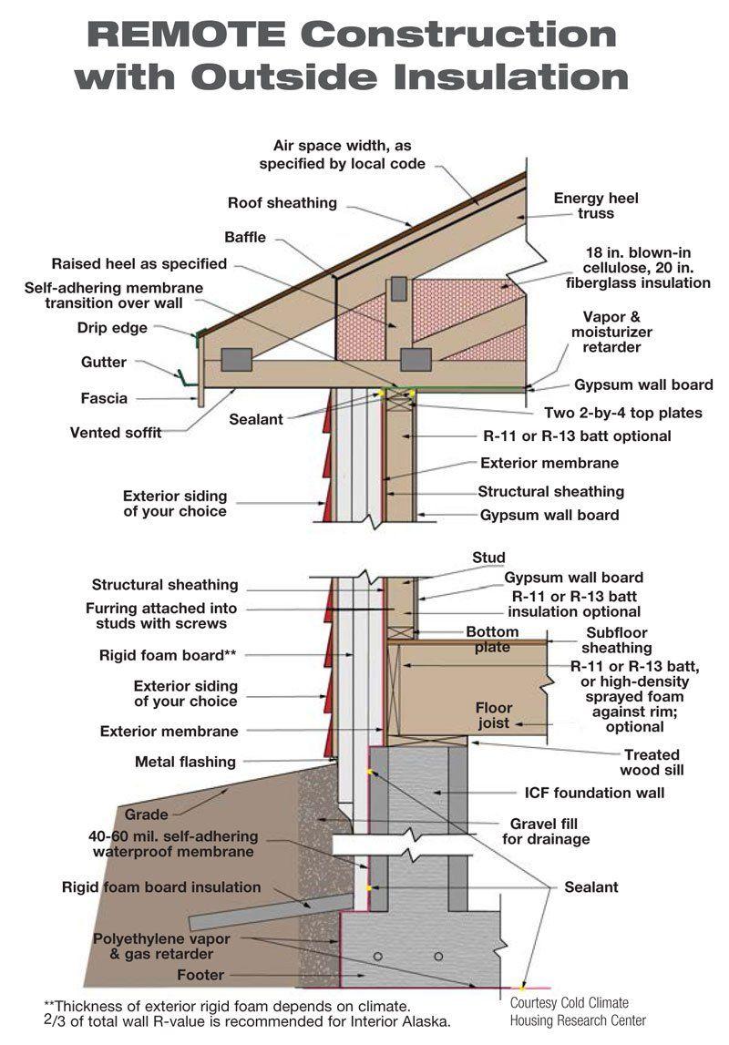 concrete basics pdf