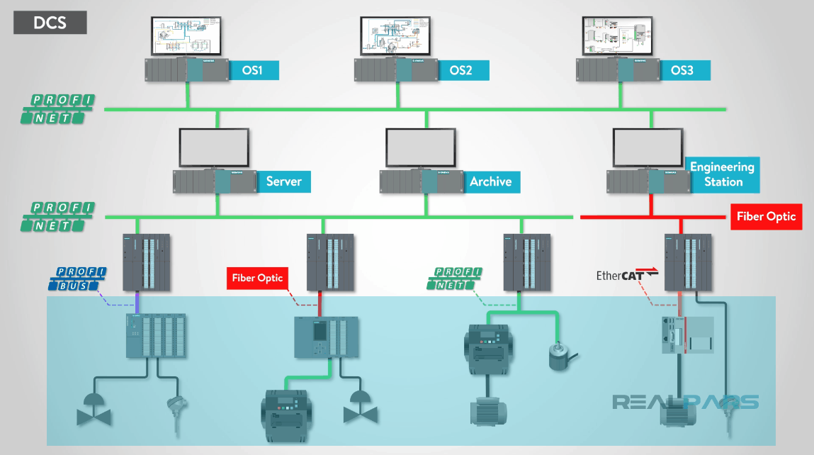 application for distributed control system