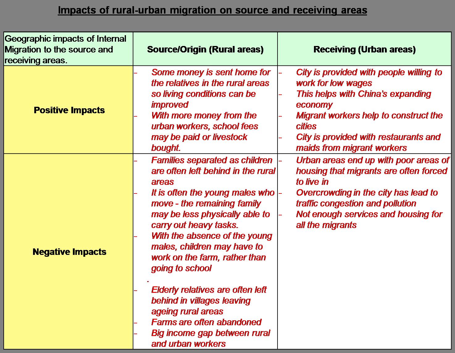 causes of migration pdf