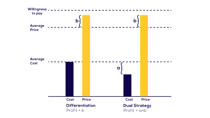 advantages of differentiation strategy pdf
