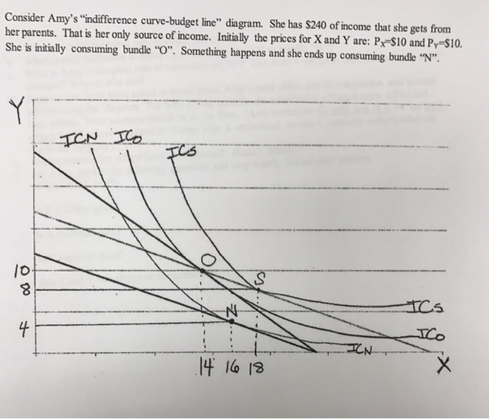 budget line and indifference curve pdf