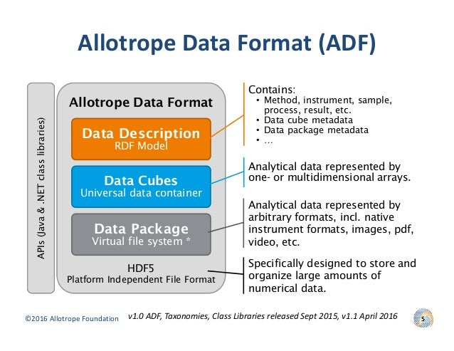 data management maturitysm model v1.0 pdf