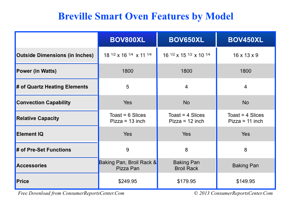 breville toaster oven manual bov450xl