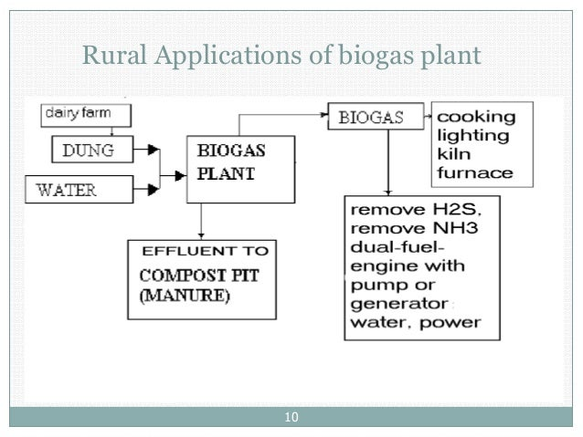 application of biogas