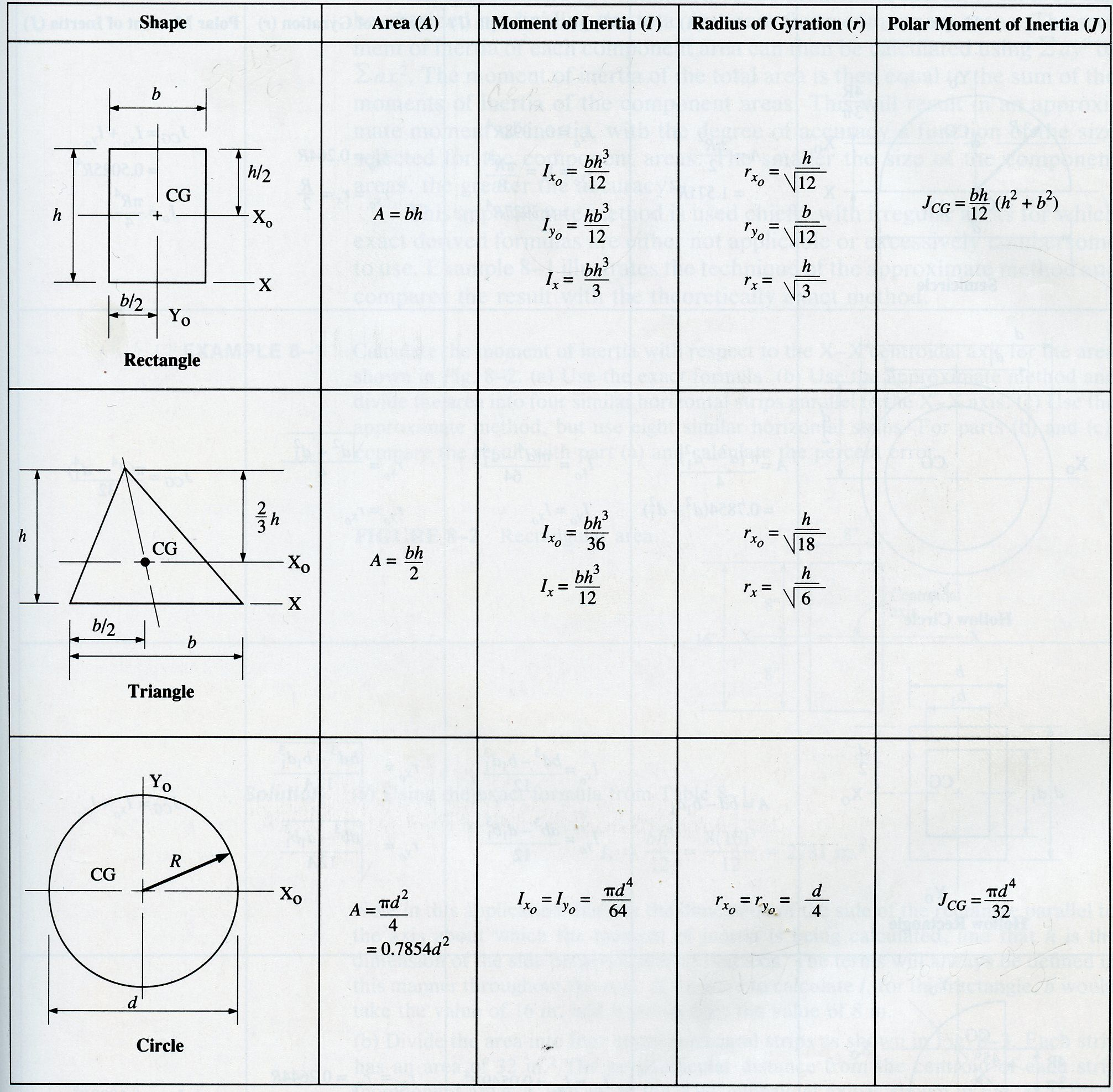 center of gravity and moment of inertia pdf