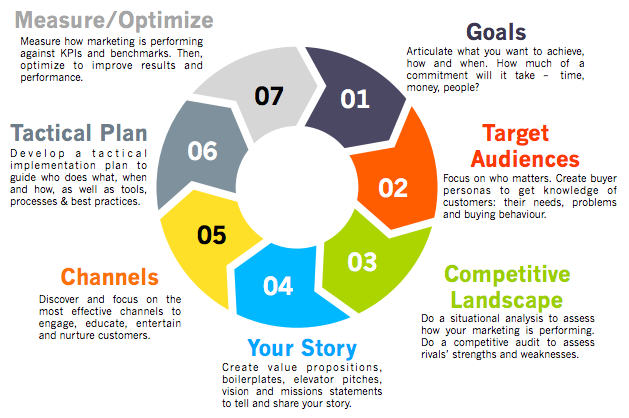 drive your digital strategy pdf ppt