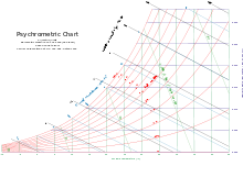 ashrae psychrometric chart si units pdf