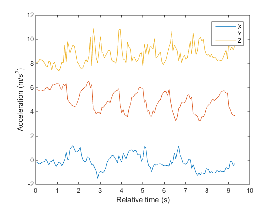 android accelerometer sample