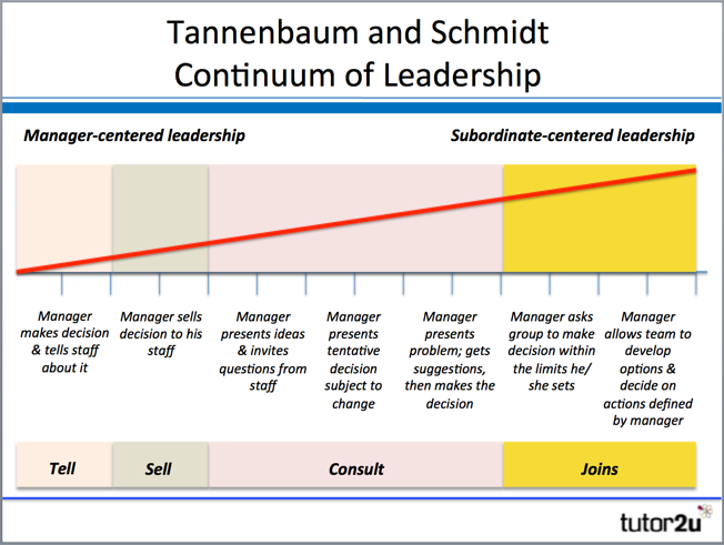 advantages and disadvantages of leadership styles pdf