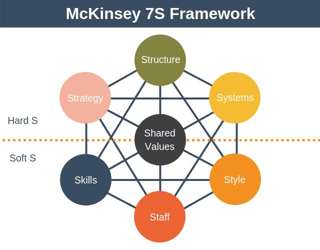 7s mckinsey pdf