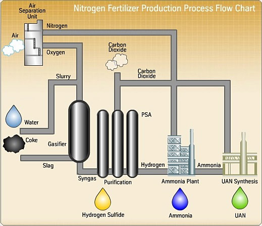 ammonium nitrate production process pdf