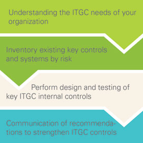 an it application control or an it general control