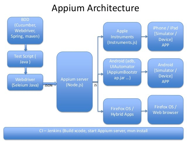 appium sample scripts for android