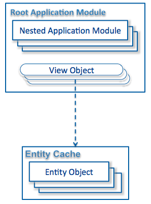 application module